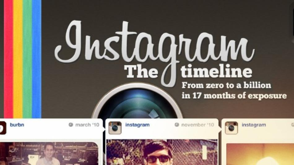 Costo de desarrollo de Instagram